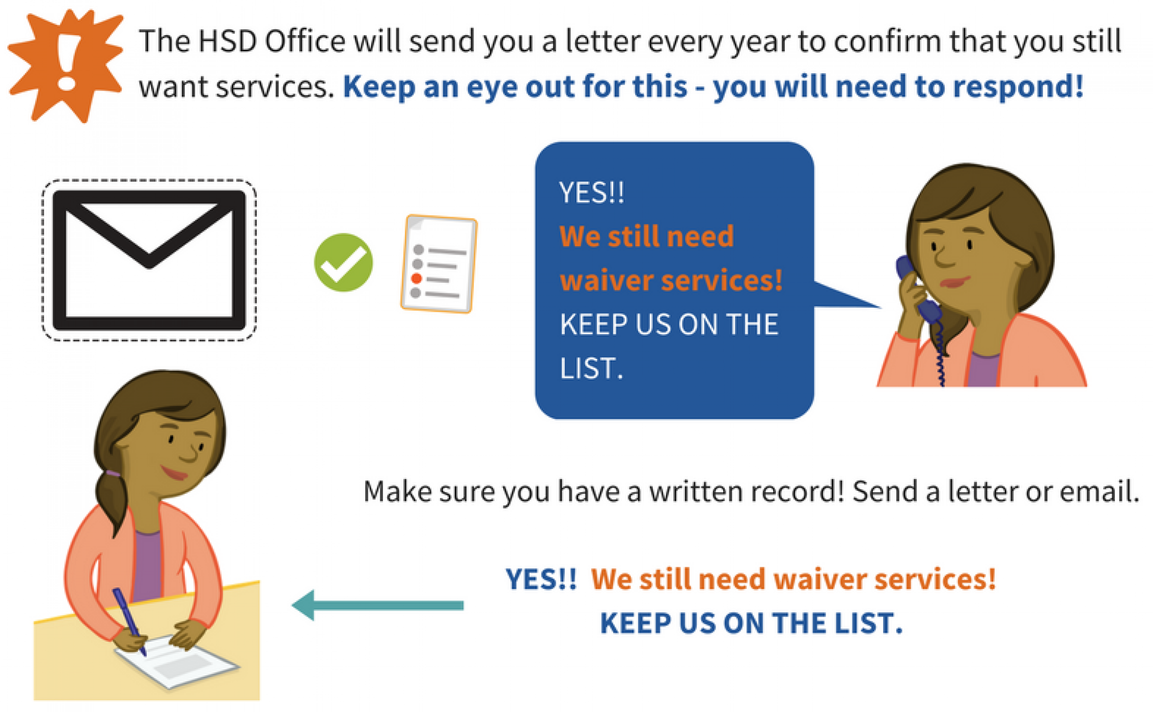Infographic shows a parent calling the HSD office and saying 'Yes! We still need waiver services! Keep us on the list.' Make sure you have a written record that you still want services. Send a letter or email saying, 'Yes! We still need waiver services. Keep us on the list!'