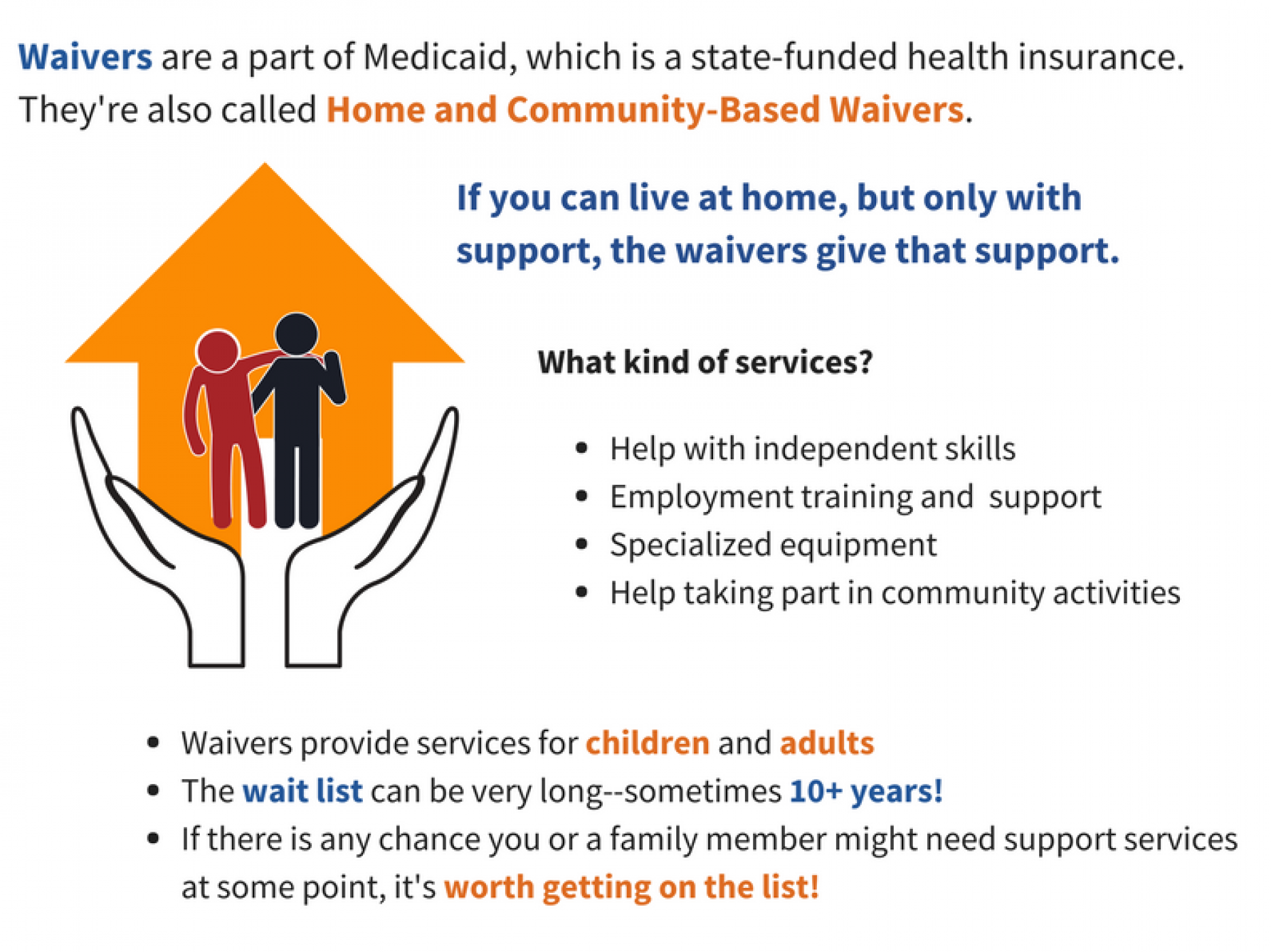 Image of two hands holding a house with two people in it. One person is helping the other. The text saysL Waivers are a part of Medicaid, which is a state-funded health insurance. They