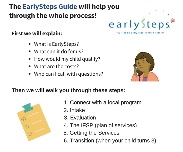 Image describing the Exceptional Lives 'Early Steps Guide.' The Early Steps guide will help you through the whole process. First we will explain the following. 1. What is Early Steps? 2. What can it do for us? 3. How would my child qualify? 4. What are the costs? 5. Who can I call with questions?. Then, we will walk you through these steps: 1. Connect with a local program. 2. Intake. 3. Evaluation. 4. The IFSP or plan of services. 5. Getting the services. 6. Transition, when your child turns 3.