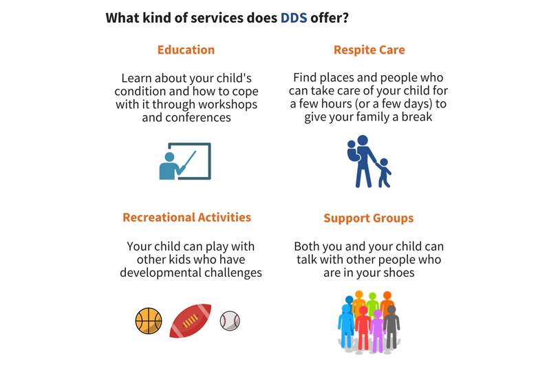 Image with the subject 'What kinds of services does DDS offer?' The text below the subject is 'Education: Learn about your child's condition and how to cope with it through workshops and conferences. Respite Care: Find places and people who can take care of your child for a few hours (or a few days) to give your family a break. Recreational Activities: Your child can play with other kids who have developemental challenges. Support Groups: Both you and you child can talk with other people who are in your shoes.