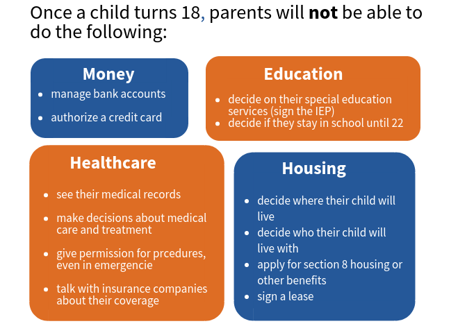 Once a child turns 18, parents will not be able to do the following: (image of four rectangles with text in each) Money: manage bank accounts, authorize a credit card. Healthcare: see their medical records, make decisions about medical care and treatment, give permission for procedures, even in emergencies, talk with insurance companies about their coverage. Education: decide on their special education services (sign the IEP), decide if they stay in school until 22. Housing: decide where their child will live, decide who their child will live with, apply for section 8 housing or other benefits, sign a lease.