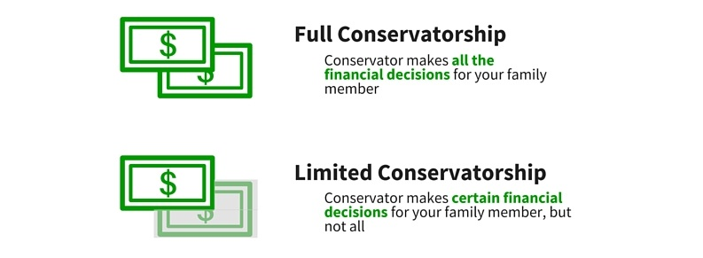 Under full conservatorship, the conservator makes all the financial decisions for your family member with disabilities. Under limited conservatorship, the conservator makes certain financial decisions for your family member, but not all of them.
