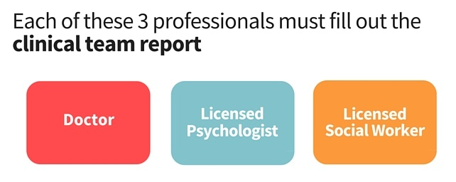 Each of these 3 professionals must fill out the clinical team report: your family member's doctor, a licensed psychologist and a licensed social worker.