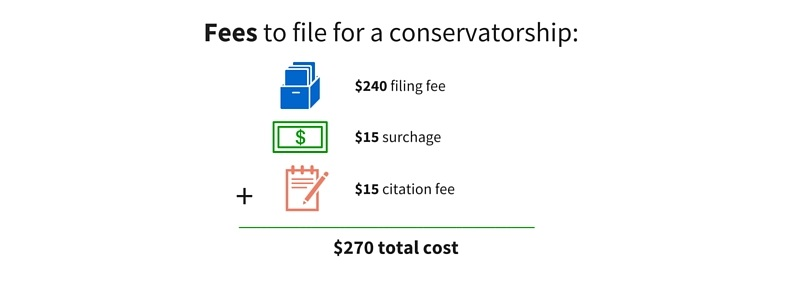 Fees to file for a conservatorship: $240 filing fee + $15 surcharge + $15 citation fee = $270 total cost.
