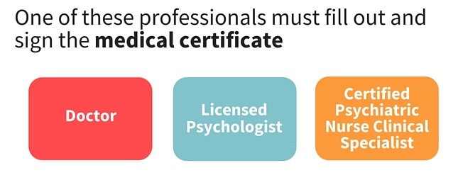 One of these professionals must fill out and sign the medical certificate: your family member's doctor, licensed psychologist and a certified psychiatric nurse or clinical specialist.