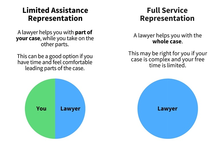 1. Limited Assistance Representation: A lawyer helps you with part of your case, while you take on the other parts. This can be a good option if you have time and feel comfortable leading parts of the case. 2. Full Service Representation: A lawyer helps you with the whole case. This may be right for you if your case is complex and your free time is limited.