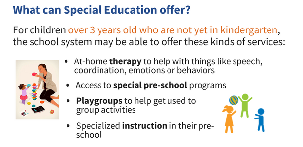 Text alternative for What can Special Education offer infographic: For children over 3 years old who are not yet in kindergarten, the school system may be able to offer at-home therapy to help with things like speech, coordination, emotions, and behaviors; access to special pre-school programs,; playgroups to help get used to group activities; and specialized instruction in their preschool.