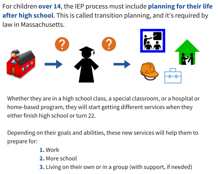 For children over 14, the IEP process must include planning for their life after high school. This is called transition planning, and it