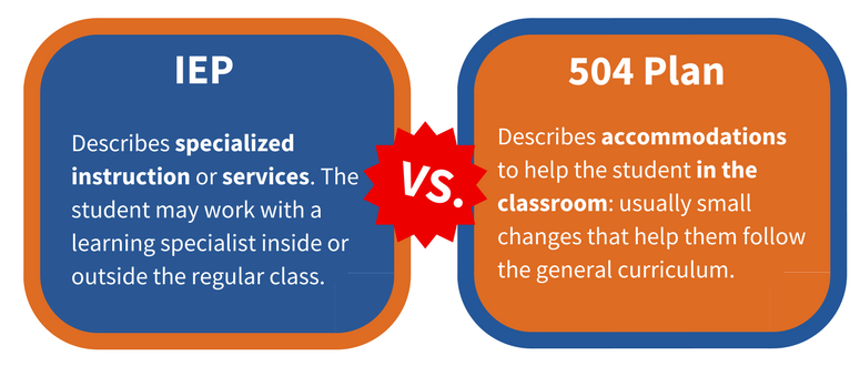 The IEP describes specialized instructions or services. The student may work with a learning specialist inside or outside the regular class. The 504 plan describes accommodations to help the student in the classroom. These usually are small changes that help them follow the general curriculum.