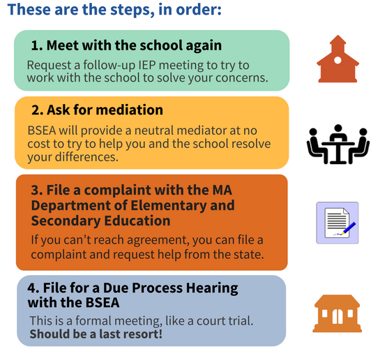 These are the steps, in order. 1. Meet with the school again. Share your concerns with the school team and try to work together. 2. Request a facilitated IEP. Bring in a neutral facilitator to improve communication between you and the IEP team. 3. ask for mediation. Bring in a neutral mediator who is trained to to help resolve issues between you and the school district. 4. File and informal complaint. 5. File a formal complaint. 6. File for a due process hearing. This is a formal meeting, like a court trial. This should be a last resort!