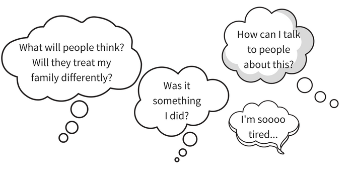 Image of four thought bubbles with different thoughts that might be going through your head. They are 1. What will people think? Will they treat my family differently? 2. Was it something I did? 3. How can I talk to people about this? 4. I'm soooo tired...
