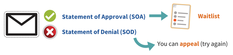 An image of an envelope representing a letter from your local HSD officer. If it is a statement of approval or SOA, then you will be put on the waitlist for services. If it is a Statement of Denial or SOD, then you can appeal or try again.
