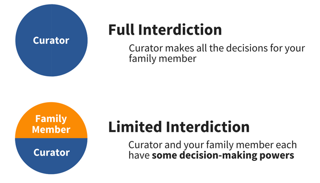Full Interdiction and Limited Interdiction. Under full interdiction, the curator makes all the decisions for your family member with disabilities. Under limited interdiction, the curator and your family member work together to share decision-making.