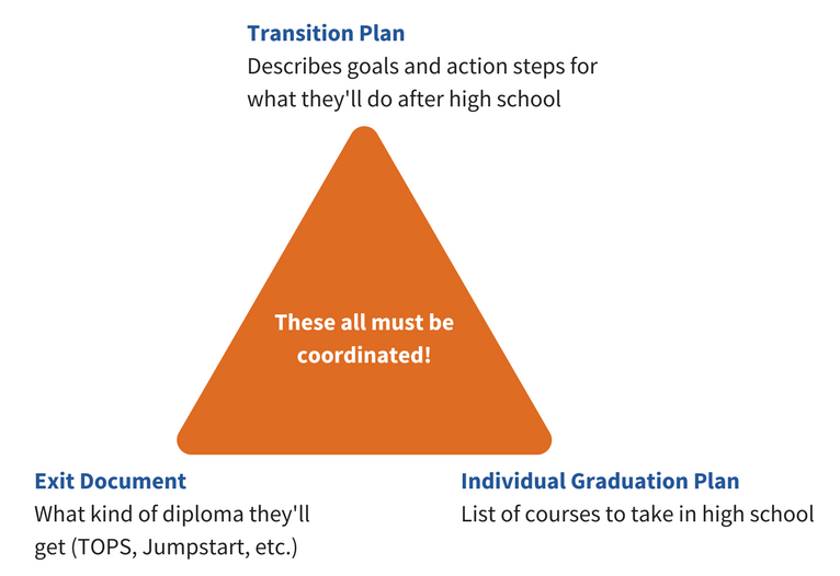 Make sure the transition plan, exit document, and individual graduation plan are coordinated.