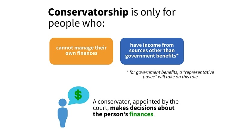 Conservatorship is only for  people who: cannot manage their own finances, or have income from sources other than government benefits (for government benefits, a representative payee will take on this role.) A conservator, appointed by the Court, makes decisions about the person with disabilities