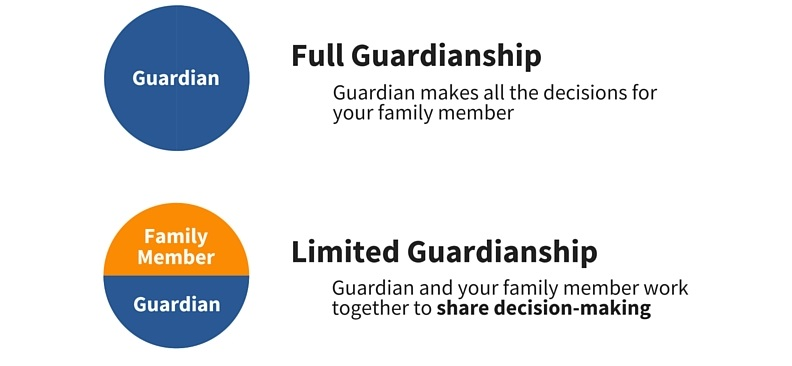 Full Guardianship is when a Guardian makes all the decisions for your family member. Limited Guardianship is when a Guardian AND your family member work together to share decision-making.