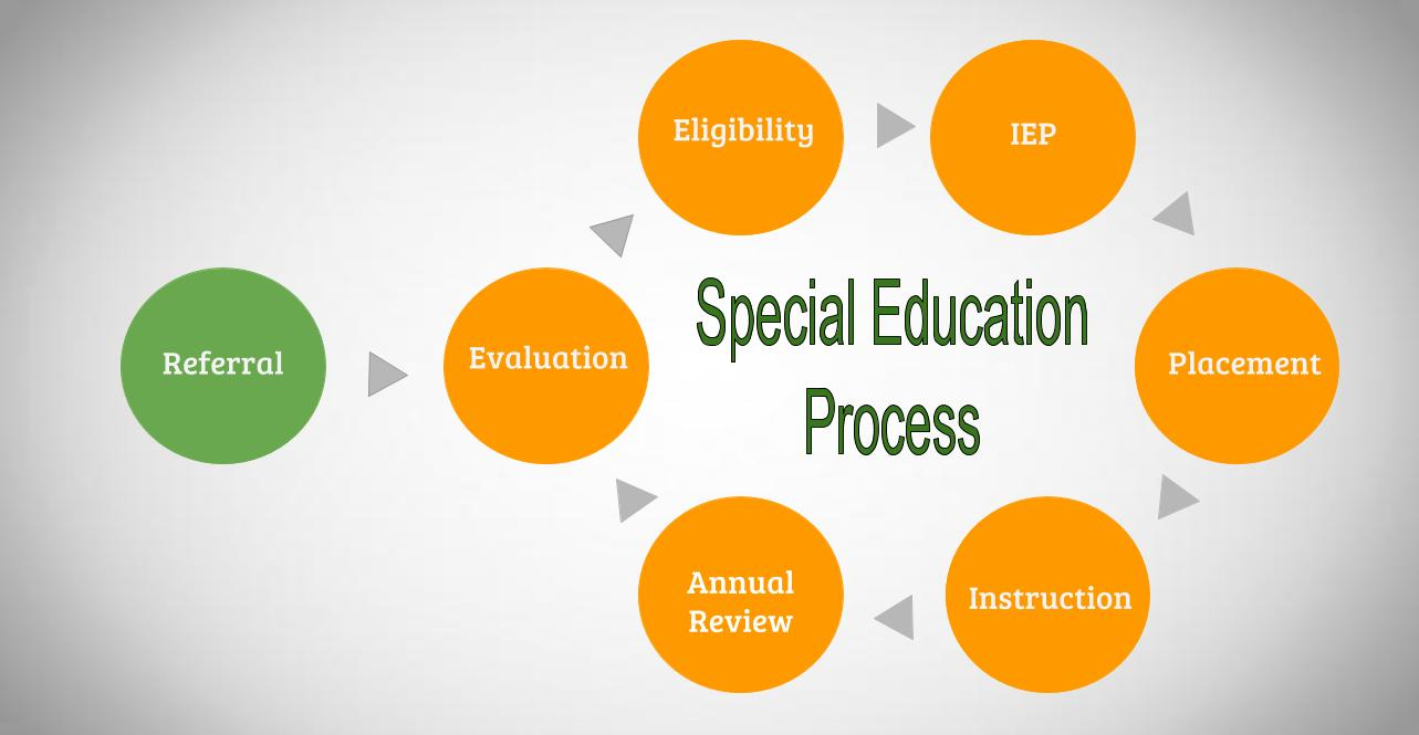 This is a graphic that shows the process just described: Referral, then Evaluation, then an Eligibility decision, then the IEP (or 504 Plan) which you and the school create together, then the Instruction and Services required by the plan, then the Annual Review.