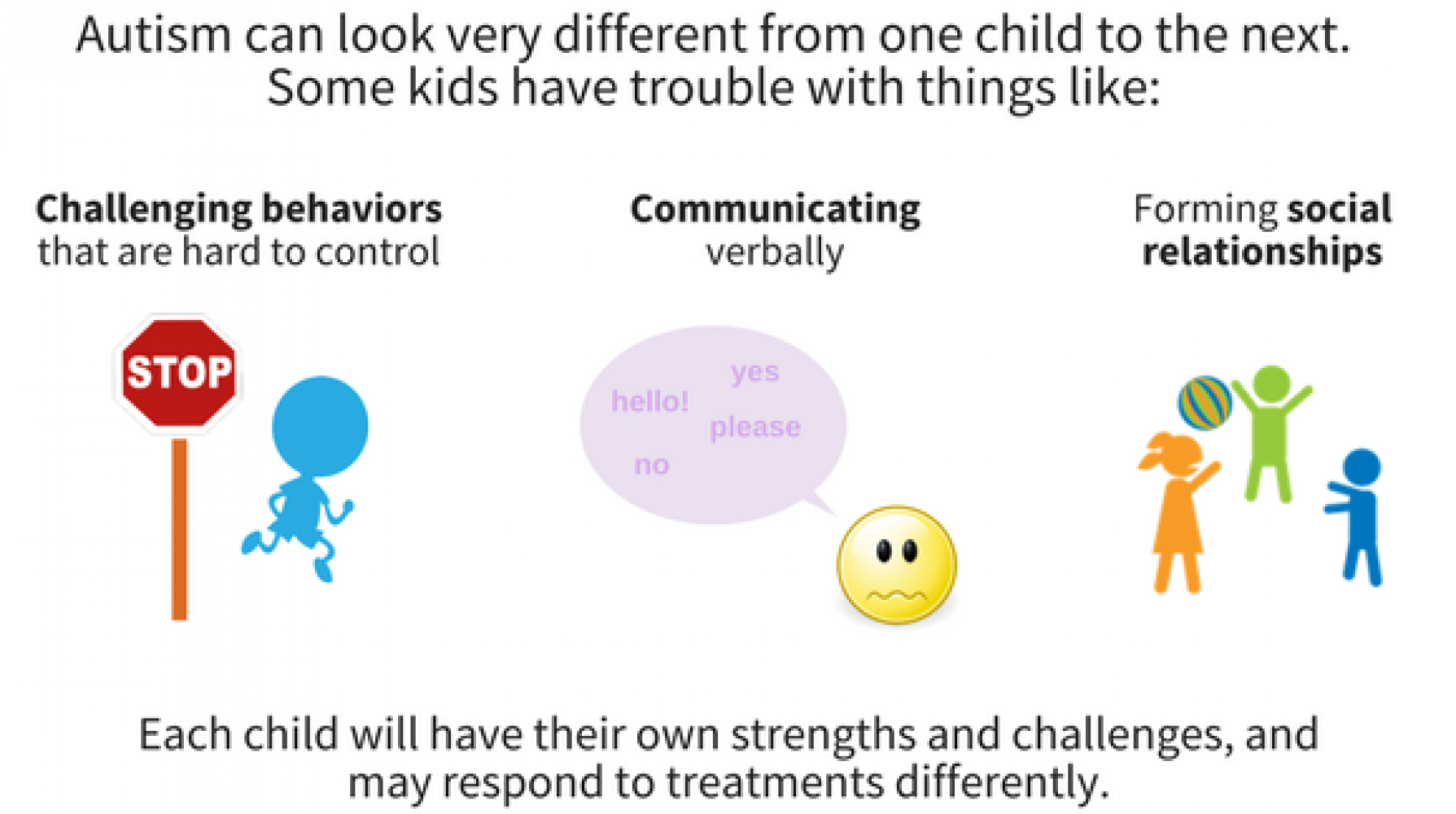 Autism can look very different from one child to the next. Some kids have trouble with things like: challenges behaviors that are hard to control, communicating verbally, or forming social relationships. Each child will have their own strengths and challenges, and may respond to treatments differently.