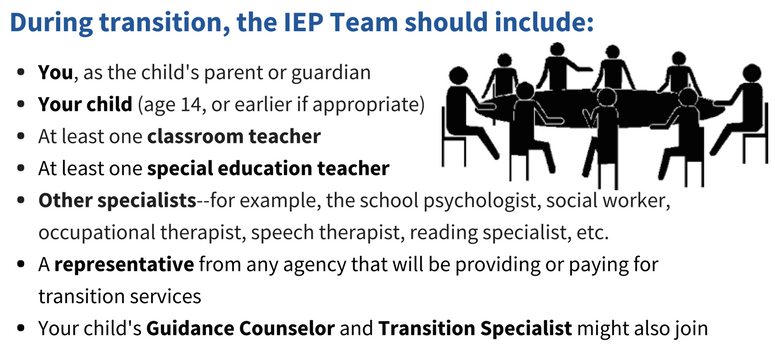 During transition, the IEP Team should include: You, as the child's parent or guardian, Your child (age 14, or ealier if appropriate), at least one classroom teacher, at least one special education teacher, other specialists-for example, the school psycholist, social worker, occupational therapist, speech therapist, reading specialist, etc., a representative from any agency that will be providing or paying for transition services, your child's guidance counselor and transition specialist might also join.