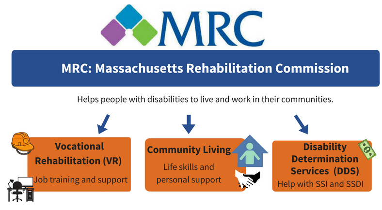 image of chart describing MRC: Massachusetts Rehabilitation Commission. The MRC helps people with disabilities to live and work in their commnities. They do this in three ways: 1. Vocational Rehabilitation (VR), which is job training and support. 2. Community Living, which is life skills and personal support. and 3. Disability Determination Services (DDS), which help with SSI and SSDI.