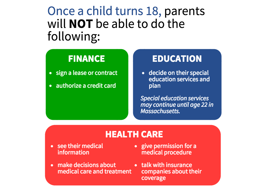 Once a child turns 18, parents will NOT be able to do the following: Related to finance: sign a lease or contract, or authorize a credit card. Related to Education: decide on their special education services and plan (special education services may continue until age 22 in Massachusetts).  Related to Health Care: see their medical information, give permission for a medical procedure, make decisions about medical care and treatment, talk with insurance caompanies about their coverage.