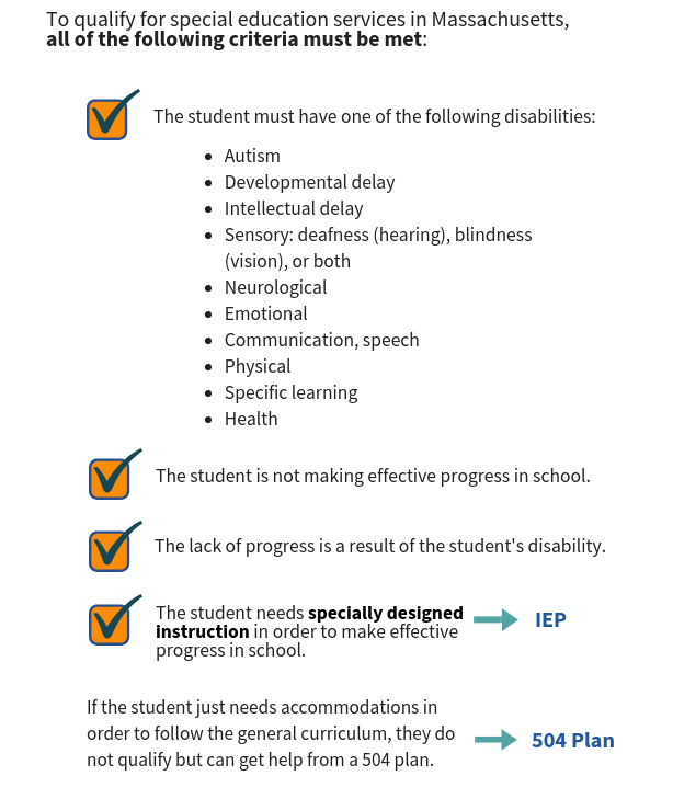To qualify for special education services and an IEP in Massachusetts, all of the following criteria must be met: 1. The student must have one of the following disabilities: autism, developmental delay, intellectual delay, sensory disability such as deafness (hearing), blindness (vision), or both, neurological, emotional, communication, speech, physical, specific learning, or health-related disorder. 2. The student is not making effective progress in school. 3. The lack of progress is a result of the student's disability. 4. The student needs specially designed instruction in order to make effective progress in school (this would be outlined in an IEP). If the student just needs accomodations in order to follow the general curriculum, they do not qualify but can get help from a 504 plan.