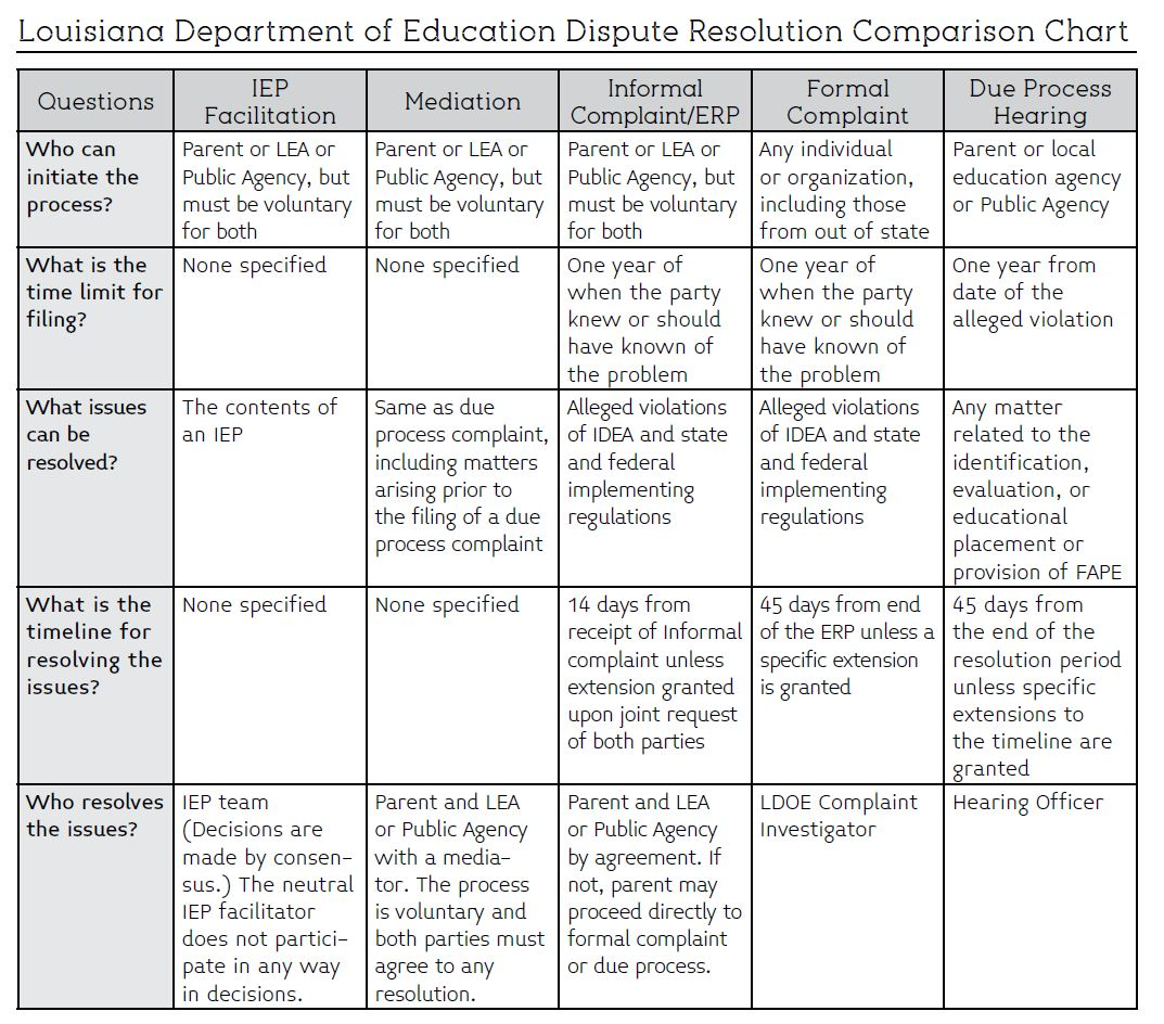Image of Louisiana Department of Education Dispute Resolution Comparison Chart