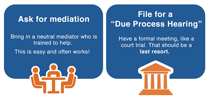 Image of 2 rounded rectangles. The first rectangle has an icon of three people sitting at a table below the text 'Ask for mediation. Bring in a neutral mediator who is trained to help. This is easy and often works!' The second rectangle has an icon of a courthouse below the text 'File for a 'Due Process Hearing' Have a formal meeting, like a court trial. That should be a last resort.'