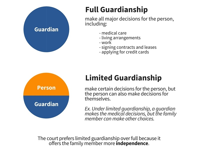 Under Full Guardianship, the guardian makes all major decisions for the person with disabilities, including medical care, living arrangements, work, signing contracts and leases, applying for credit cards, etc. Under Limited Guardianship, the guardian makes certain decisions for the person, but the person can also make other decisions for themselves. For example, under limited guardianship, a guardian makes the medical decisions, but the person with disabilities can make choices in other areas of life. The Court prefers limited guardianship over full guardianship because it offers the family member with disabilities more independence.