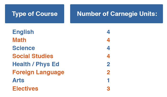 Exceptional Lives Carnegie Units Chart showing gradudation requirements per course: English 4, Math 4, Science 4, Social Studies 4, Health or Physical Education 2, Foreign Language 2, Arts 1, Electives 3