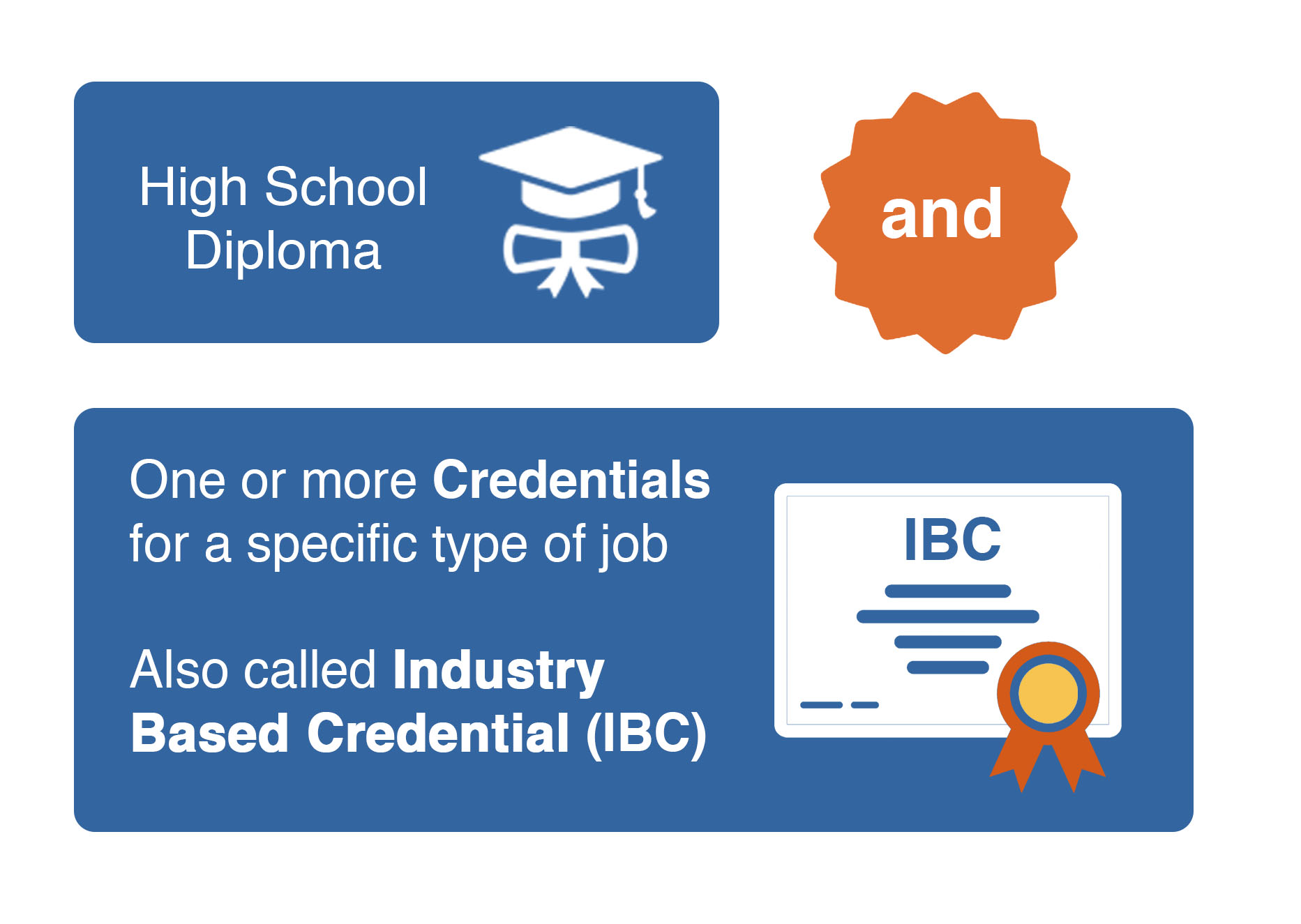 Image of a graduation cap and diplomas with text 'high school diploma and one or more credentials for a specific job, also called industry based credential (IBC)'