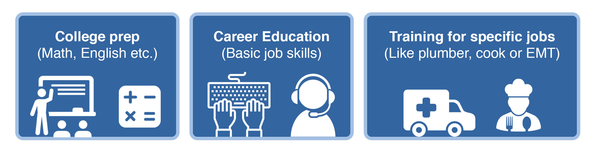 Image of three rounded rectangles. In the first rectangle is the text 'College Prep (Math, English, etc.)' above icons of a teacher at a blackboard and mathematical symbols. In the second rectangle is the text 'Career Education (Basic job skills)' above icons of a person typing on a keyboard and a person wearing a phone headset. In the third rectangle is the text 'Training for Specific Jobs (Like plumber, cook or EMT)' above icons of an ambulance and a cook.