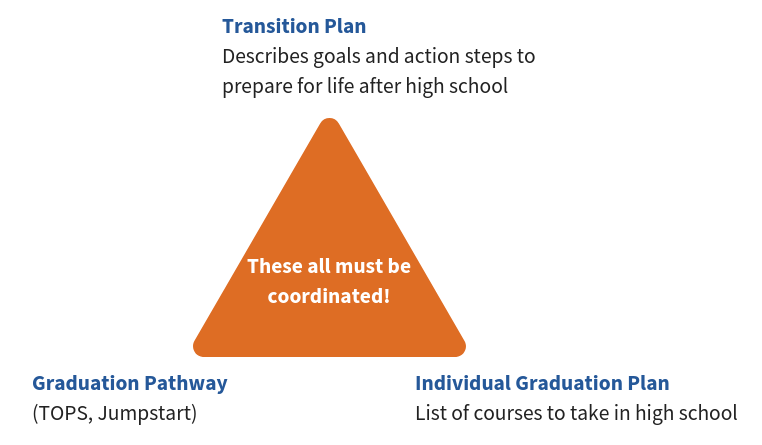 Image showing the three pieces of an Individual Graduation Plan that must coordinate with each other, 'The Transition Plan: Describes goals and action steps to prepare for life after high school The Graduation Pathway: (TOPS, Jumpstart programs),and The list of Courses to take in high school.