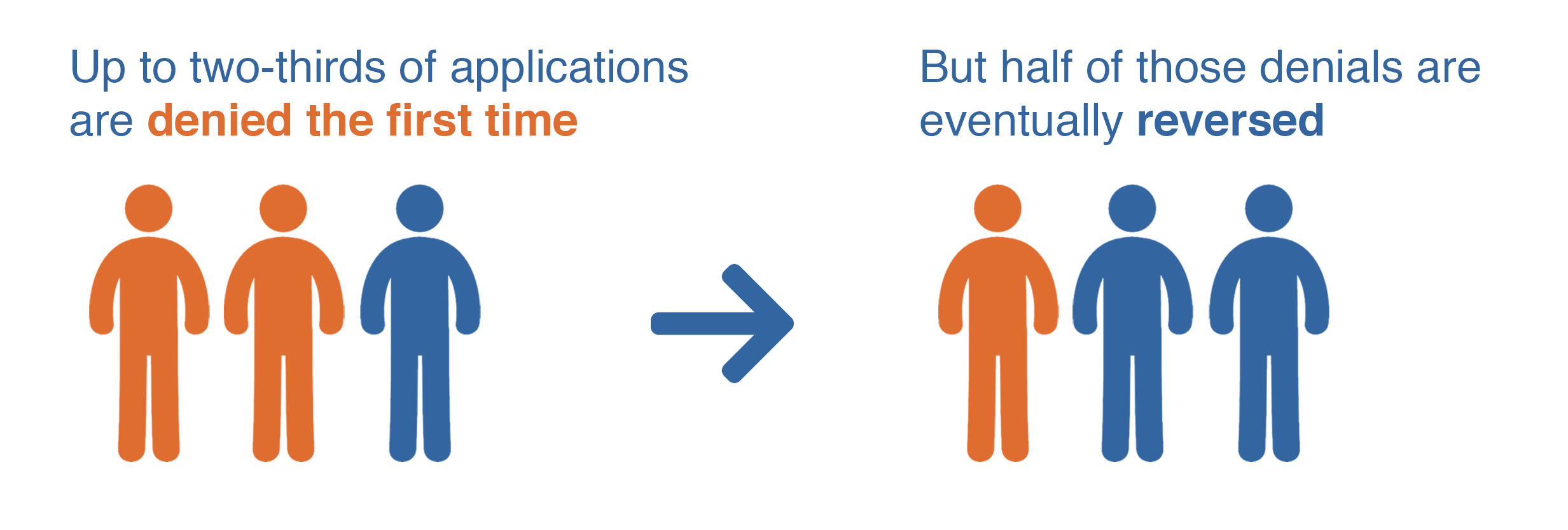 Image of icons of people with the subject 'Up to two-thirds of applications are denied the first time. But half of those denials are eventually reversed.'