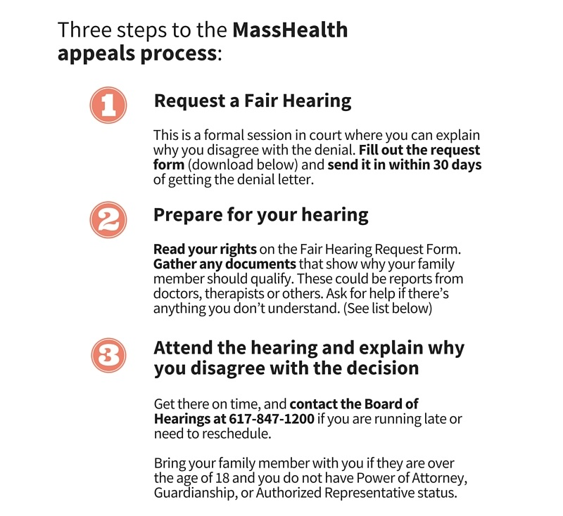 There are three steps to the MassHealth appeals process. One: Request a fair hearing. This is a formal session in court where you can explain why you disagree with the denial. Fill out the request form (download below) and send it in within 30 days of getting the denial letter. Two: Prepare for your hearing. Read your rights on the Fair Hearing Request Form. Gather any documents that show why your family member should qualify. These could be reports from doctors, therapists or others. Ask for help if there's anything you don't understand. (See list below). Three: Attend the hearing and explain why you disagree with the decision. Get there on time, and contact the Board of Hearings at 617-847-1200 if you are running late or need to reschedule. Bring your family member with you if they are over the age of 18 and you do not have Power of Attorney, Guardianship, or Authorized Representative status.