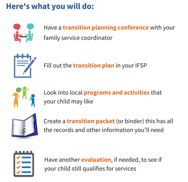 Here's what you will do: Have a transition planning conference with your family service coordinator. Fill out the transition plan in your IFSP. Look into local programs and activities that your child may like. Create a transition packet (or binder) this has all the records and other information you'll need. Have another evaluation, if needed, to see if your child still qualifies for services.