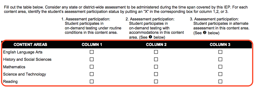 Excerpt from IEP form that includes a table with 5 rows of content areas or school subjects. For each content area there are three columns with corresponding check boxes.