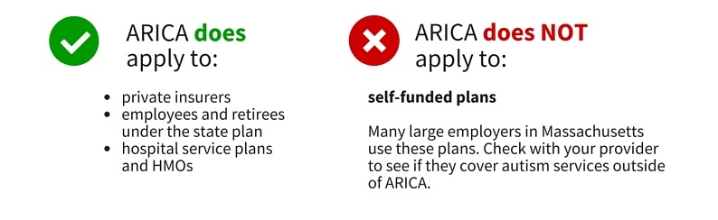 ARICA does apply to private insurers, employees and retirees under the state plan, and hospital service plans and HMOs. ARICA does NOT apply to self-funded plans - many large employers in Massachusetts use these plans. Check with your provider to see if they cover autism services outside of ARICA.