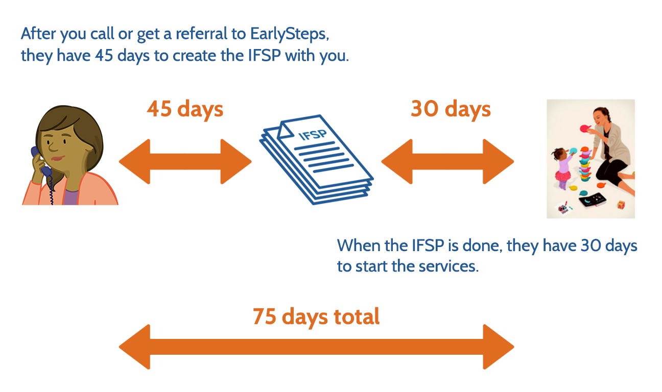 Image showing the process and wait time for an Individual Family Service Plan or IFSP with the text 'After you call or get a referral to EarlySteps, they have 45 days to create the IFSP with you. When the IFSP is done, they have 30 days to start the services. 75 days total.'