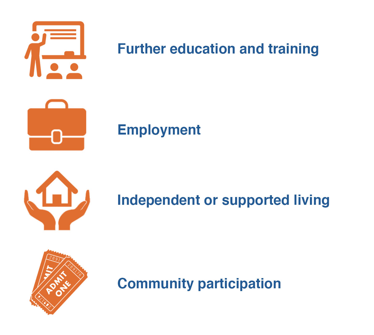 Image showing the text 'Further education and training, Employment, Independent or supported living, Commuinty participation'