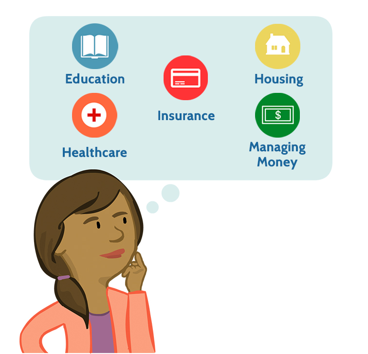 Parent character Paula beside a thought bubble with the text 'Education, Healthcare, Insurance, Housing, and Managing Money.'
