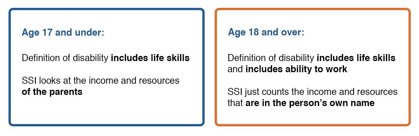Image of two rounded rectangles. The first rectangle has the subject 'Age 17 and under' above the text 'Definition of disability includes life skills SSI looks at the income and resourcesof the parents.' The second rectangle has the subject 'Age 18 and over' above the text 'Definition of disability includes life skills and includes ability to work SSI just counts the income and resourcesthat are in the person's own name'