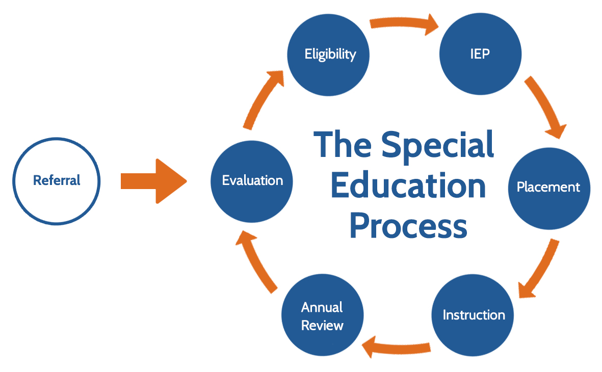Image shows a cycle beginning with referral feeding into evaluation, eligiility, IEP, placement, instruction, annual review, then starting again with evaluation.