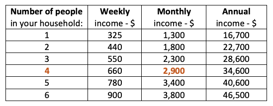 Table showing weekly, monthly and annual income requirements to qualify for medicaid based on the number of people in your household.