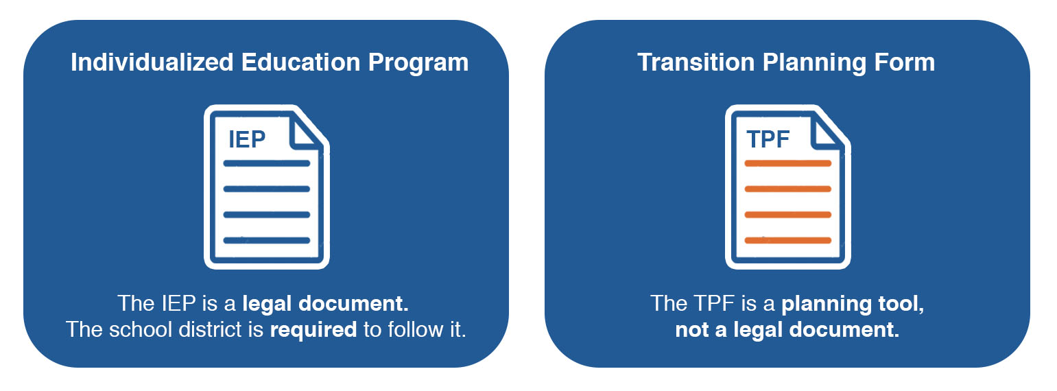 Image showing the differences between an Individualized Education Program (IEP) and a Transition Planning Form (TPF). 'The IEP is a legal document. The school district is required to follow it. The TPF is a planning tool,not a legal document.'