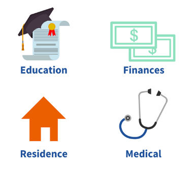 An icon of a diploma to represent education, dollar bills to represent finances, a house to represent residence, and a stethoscope to represent medical,
