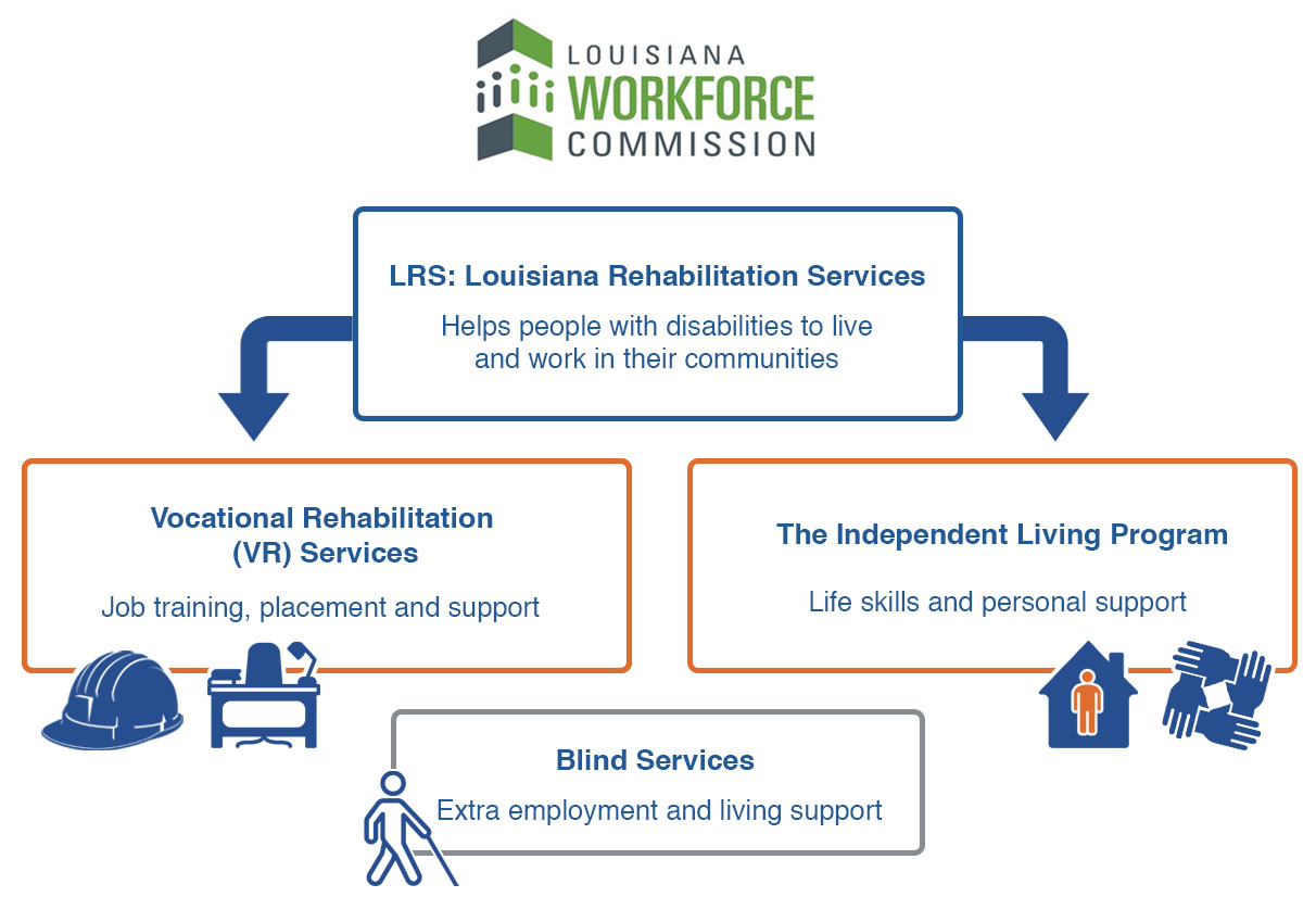 Image showing services provided by the Louisiana Workforce Commission. LRS: Louisiana Rehabilitation Services: Helps people with disabilities to liveand work in their communities, Vocational Rehabilitation (VR) Services: Job training, placement and support, The Independent Living Program: Life skills and personal support, and Blind Services: Extra employment and living support.