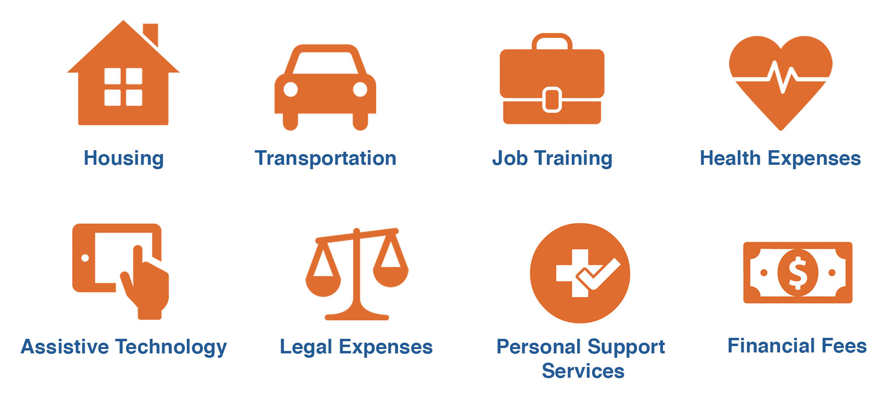 Image showing icons for the following expenses: Housing, Transportation, Job Training, Health Expenses, Assistive Technology, Legal Expenses, Personal Support Services, and Financial Fees.