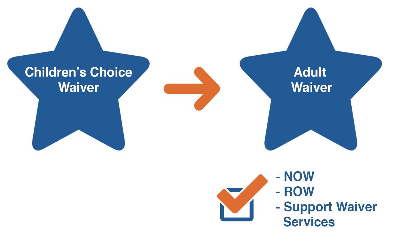 Image showing that if you have the Children's Choice, your child will AUTOMATICALLY switch to an adult waiver when they turn 21! So they will have access to the full range of NOW, ROW or Supports waiver services, depending on their needs.