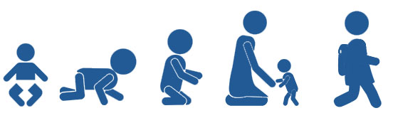 Picture of the stages of child development. From left to right you have, an image of a baby, then a baby crawling, a baby sitting up, then a child learning to walk, and finally a child with a backpack ready for school.